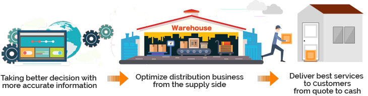 Wholesale Industry erp