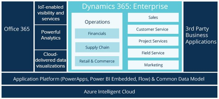 How Dynamics 365 Can Streamline Your Supply Chain?