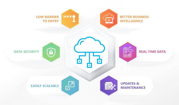 Benefits of Cloud ERP for Businesses