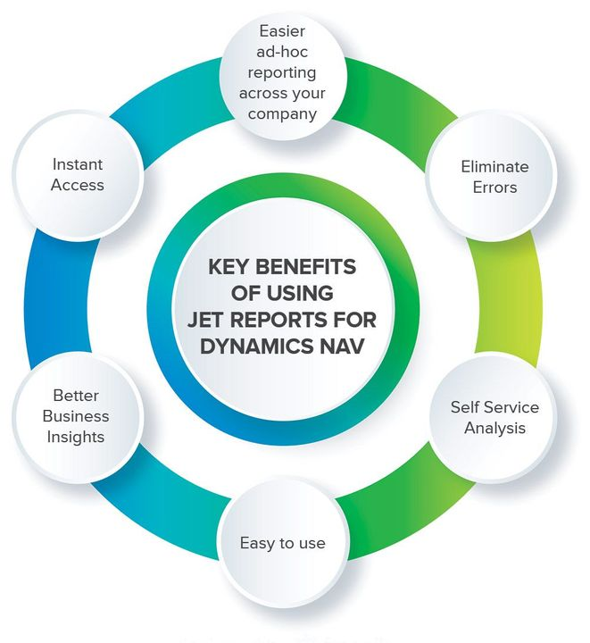 Key Benefits of using Jet Reports for Dynamics NAV